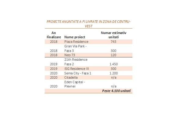 un nou pol al dezvoltarii rezidentiale in Capitala; volum dublu de livari in 2018-2019
