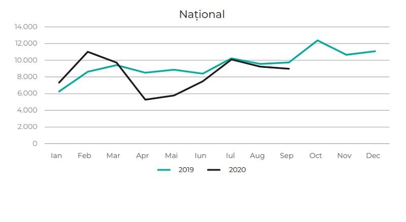 Achizițiile pe categorii de proprietăți în 2020: cum arată curbele de creștere după perioada de lockdown