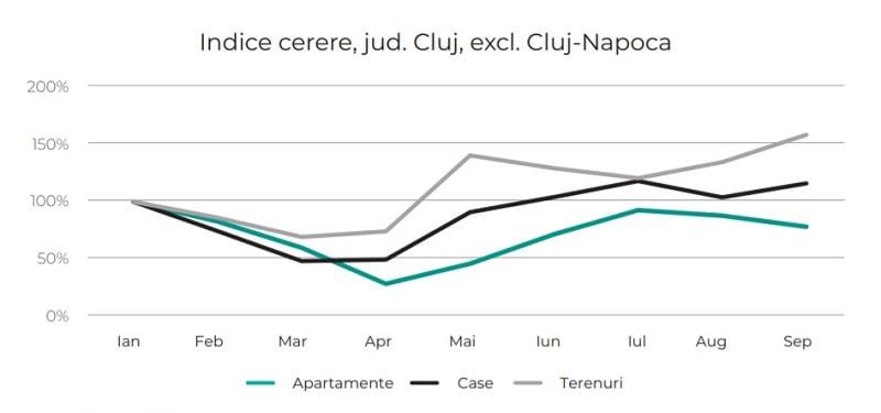 Cum s-au schimbat preferințele cumpărătorilor din imobiliare pe fondul Covid-19